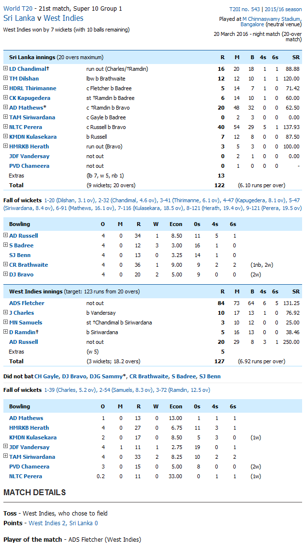 Sri Lanka vs West Indies Score Card